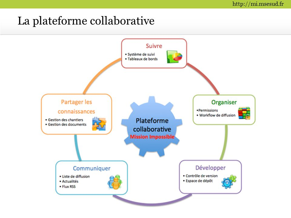 La plateforme collaborative