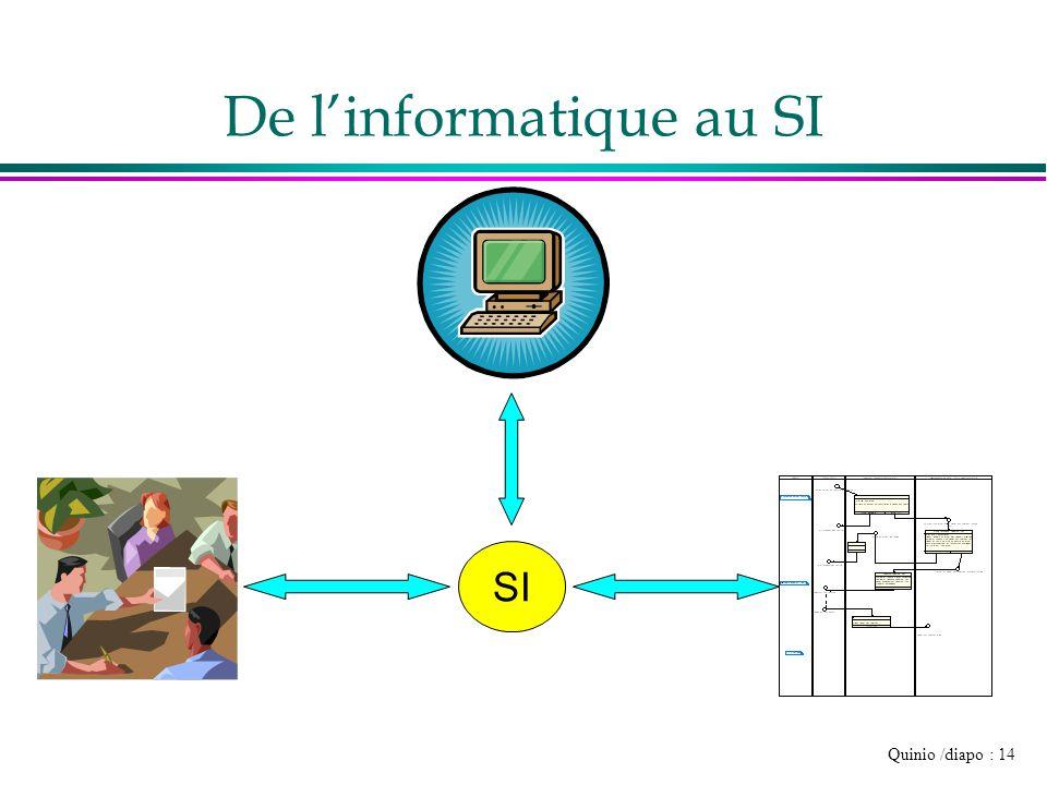 Systemes d information s ance 1 introduction et for Architecture informatique definition