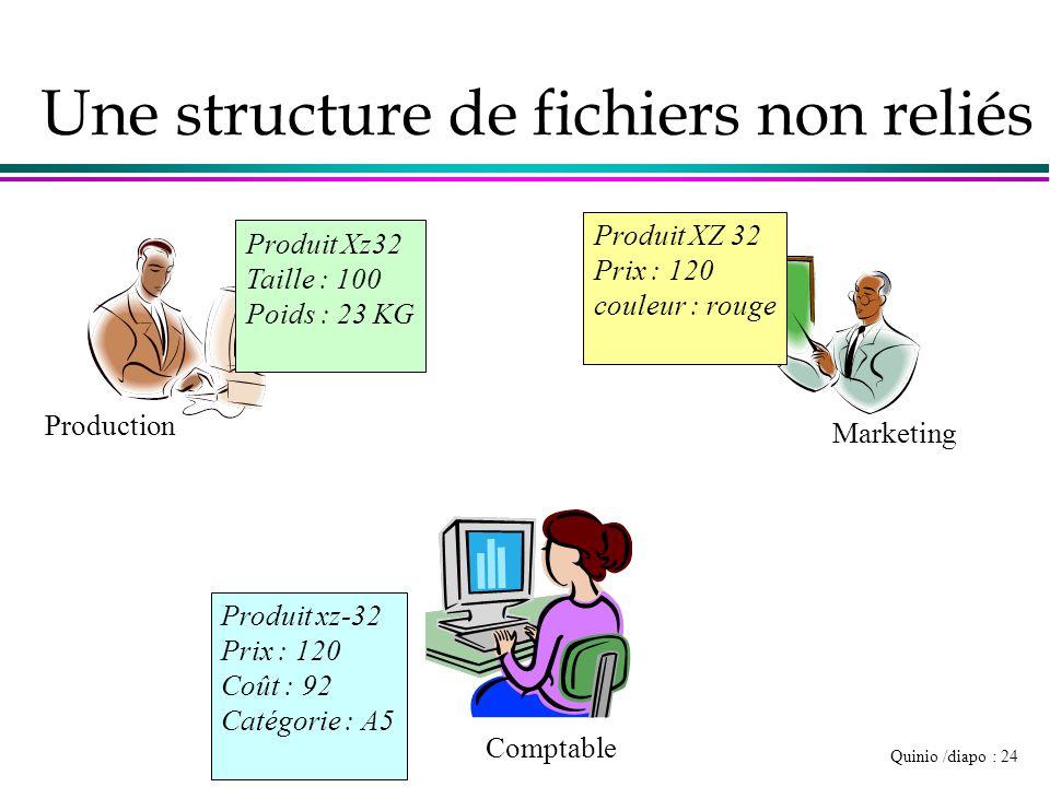 Une structure de fichiers non reliés