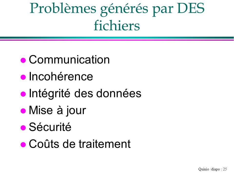 Problèmes générés par DES fichiers
