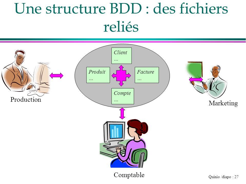 Une structure BDD : des fichiers reliés