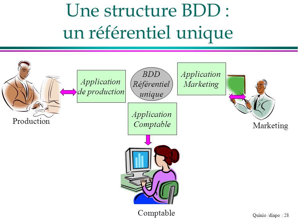 Une structure BDD : un référentiel unique