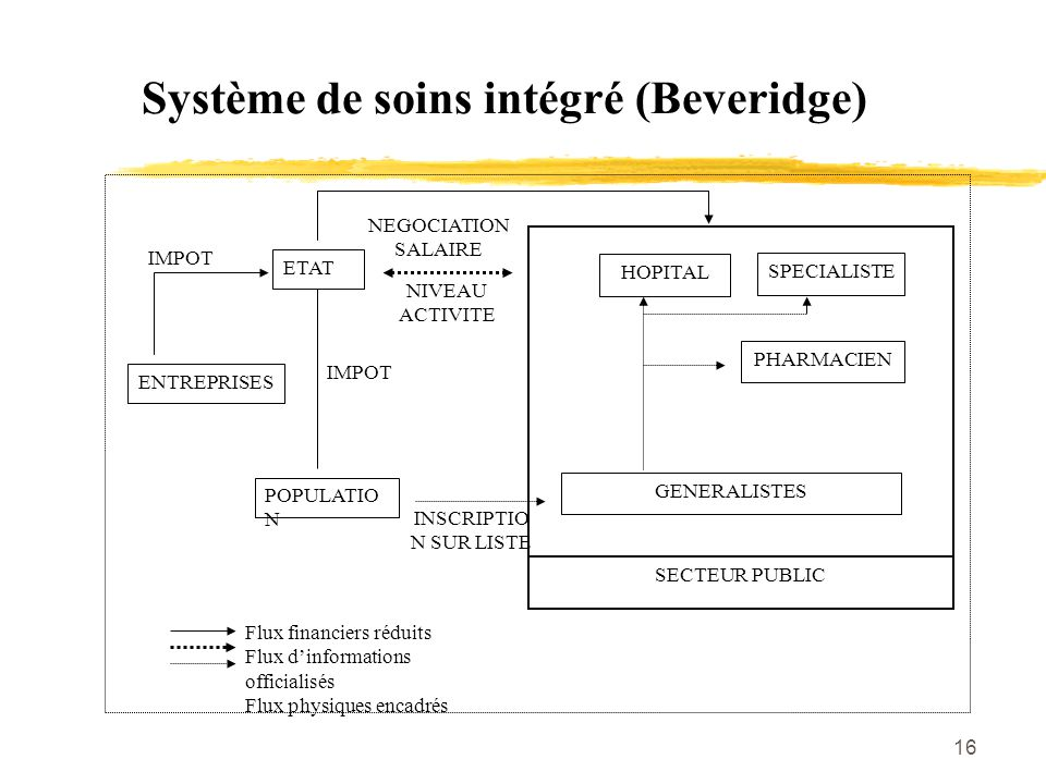 Système de soins intégré (Beveridge)
