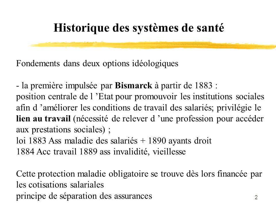 Historique des systèmes de santé