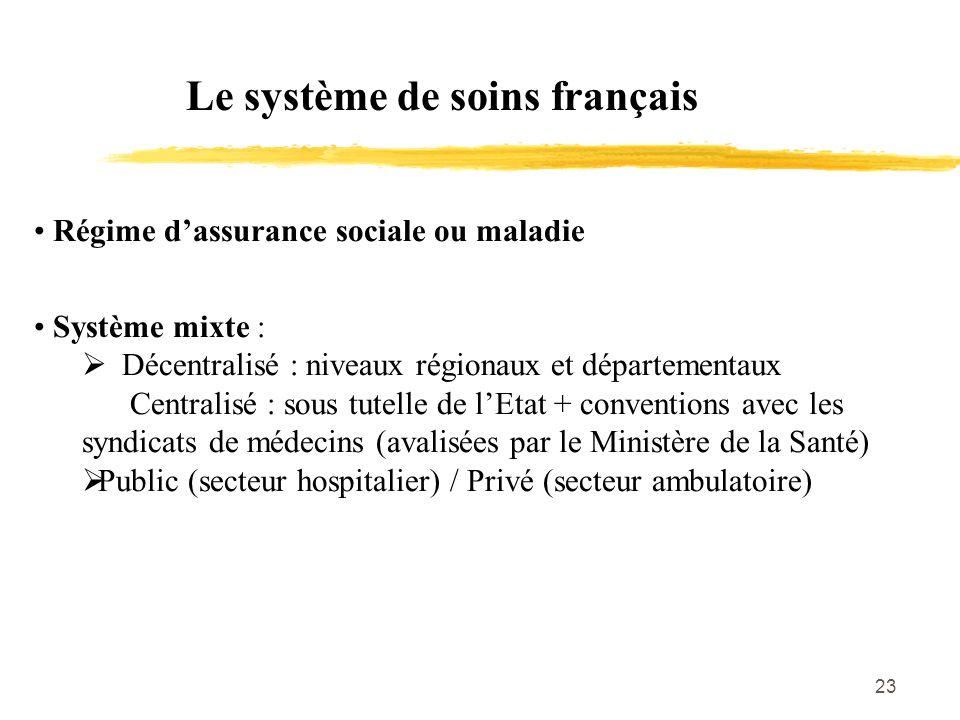 Le système de soins français