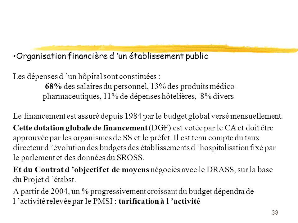 Organisation financière d 'un établissement public