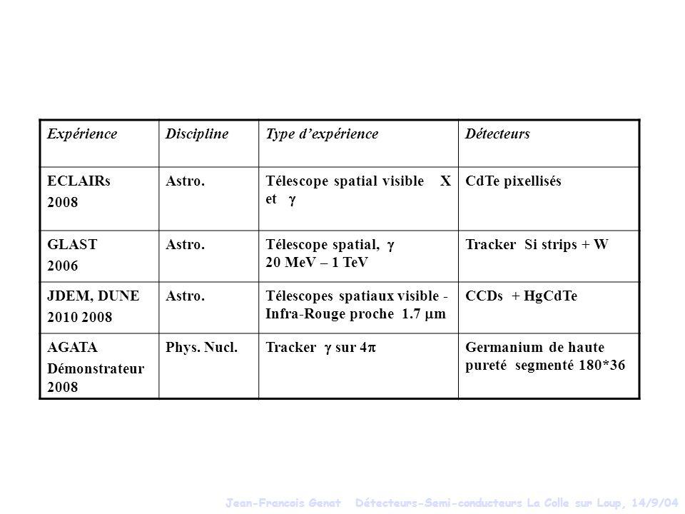 Télescope spatial visible X et g CdTe pixellisés