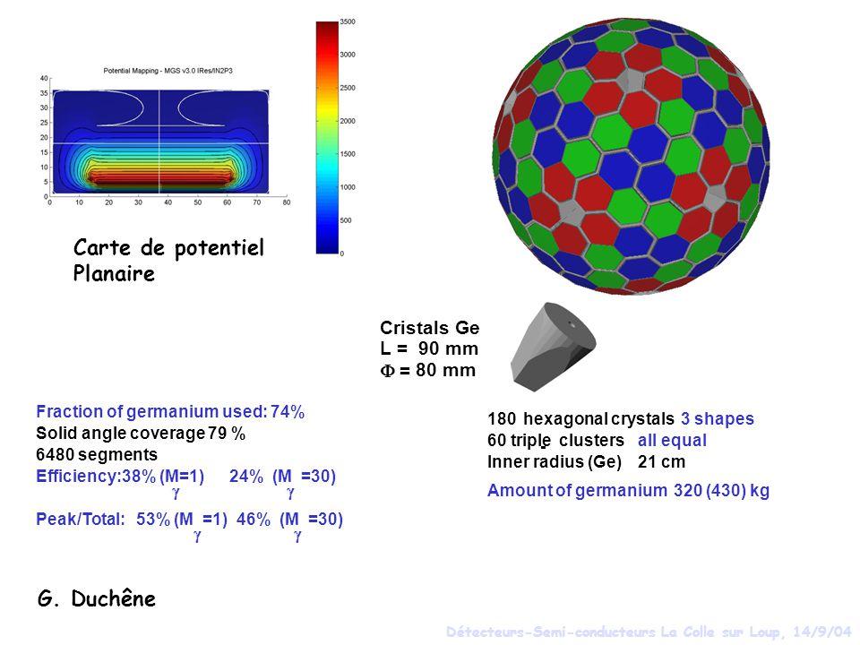 Carte de potentiel Planaire G. Duchêne Cristals Ge L = 90 mm F = 80 mm
