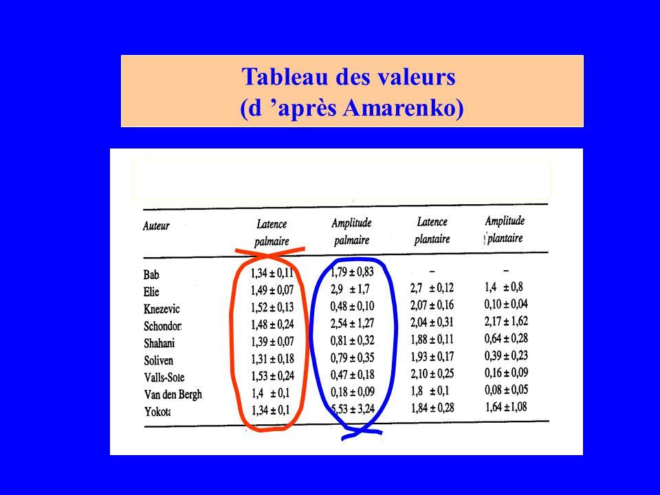 Tableau des valeurs (d 'après Amarenko)