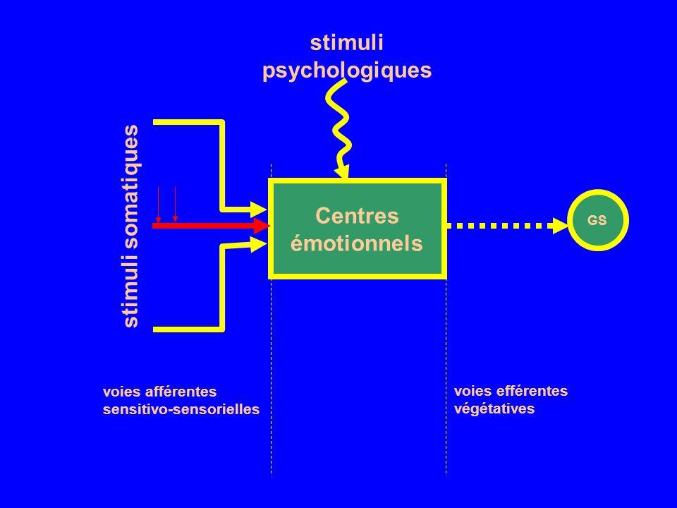stimuli psychologiques