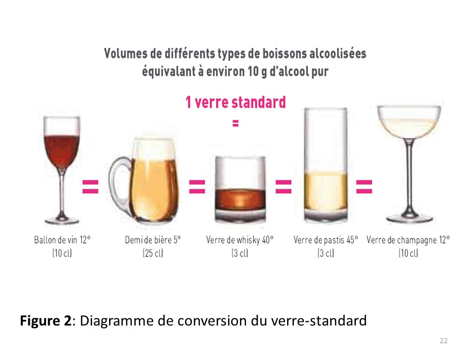 Figure 2: Diagramme de conversion du verre-standard