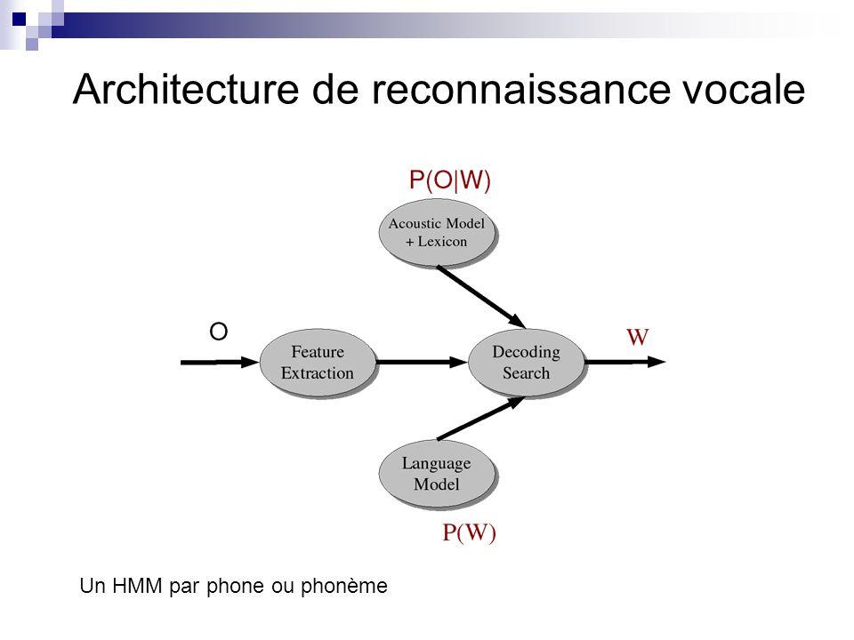Architecture de reconnaissance vocale
