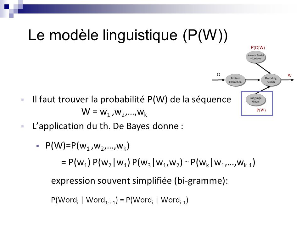 Le modèle linguistique (P(W))