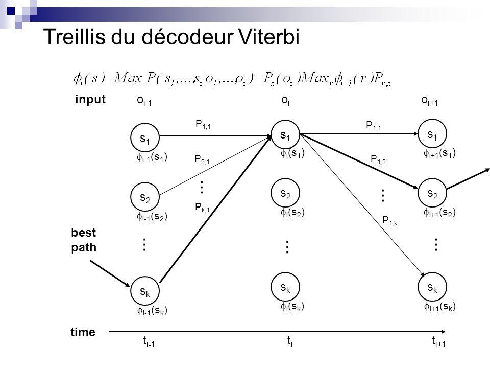 Treillis du décodeur Viterbi