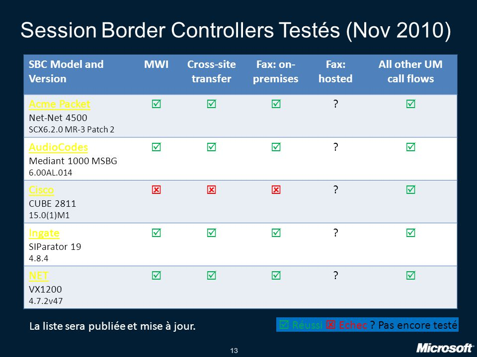 Session Border Controllers Testés (Nov 2010)
