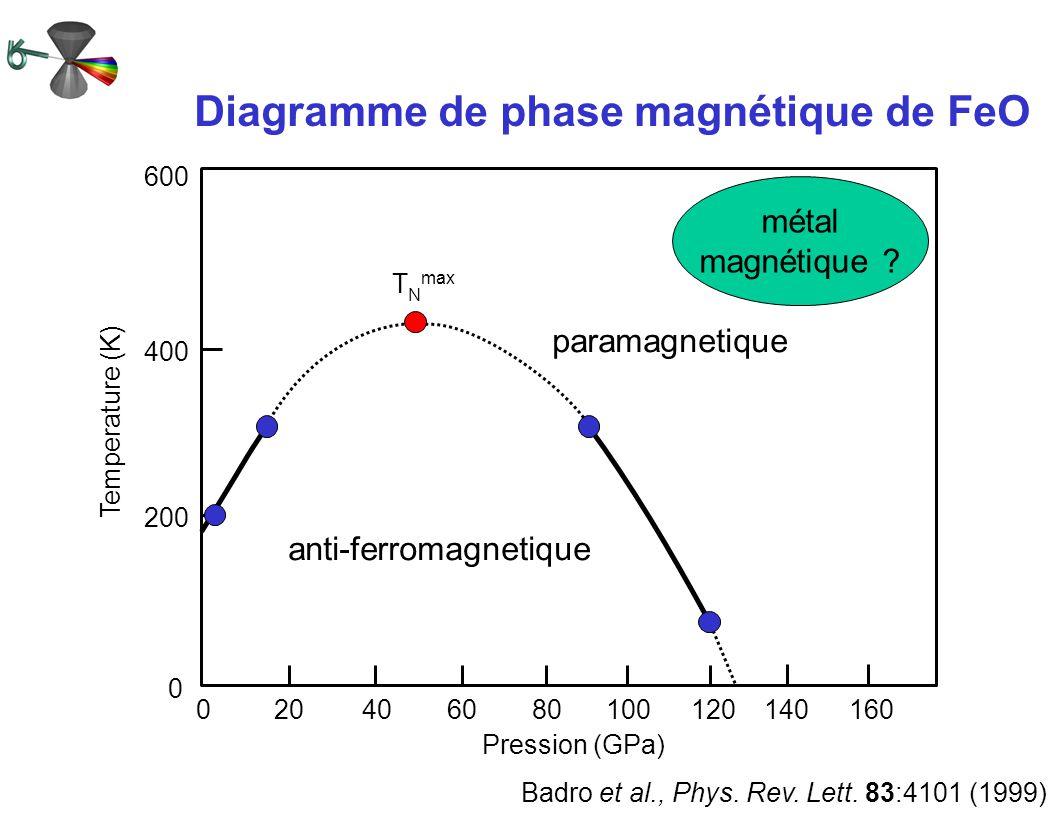 Diagramme de phase magnétique de FeO