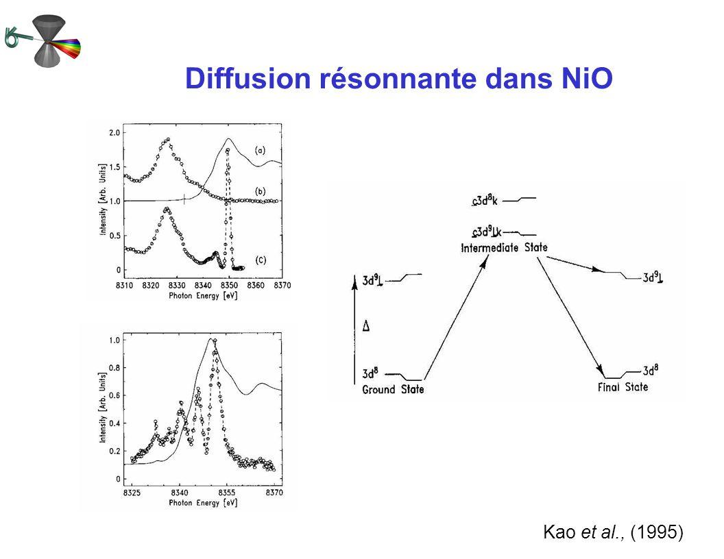 Diffusion résonnante dans NiO