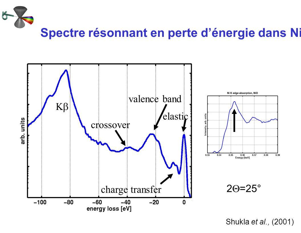 Spectre résonnant en perte d'énergie dans NiO