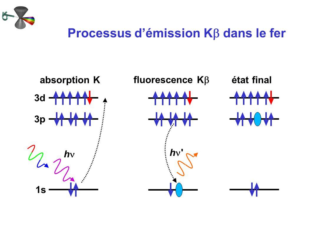 Processus d'émission Kb dans le fer