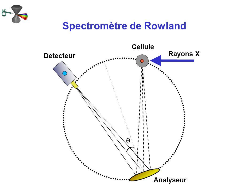 Spectromètre de Rowland