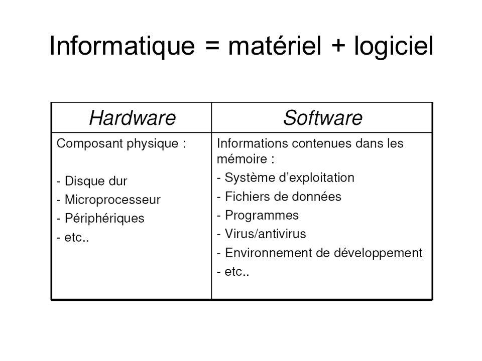 Informatique = matériel + logiciel