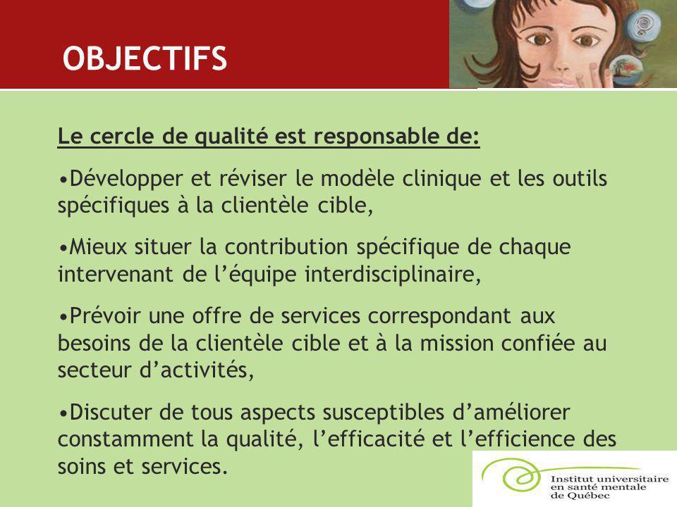 OBJECTIFS Le cercle de qualité est responsable de: