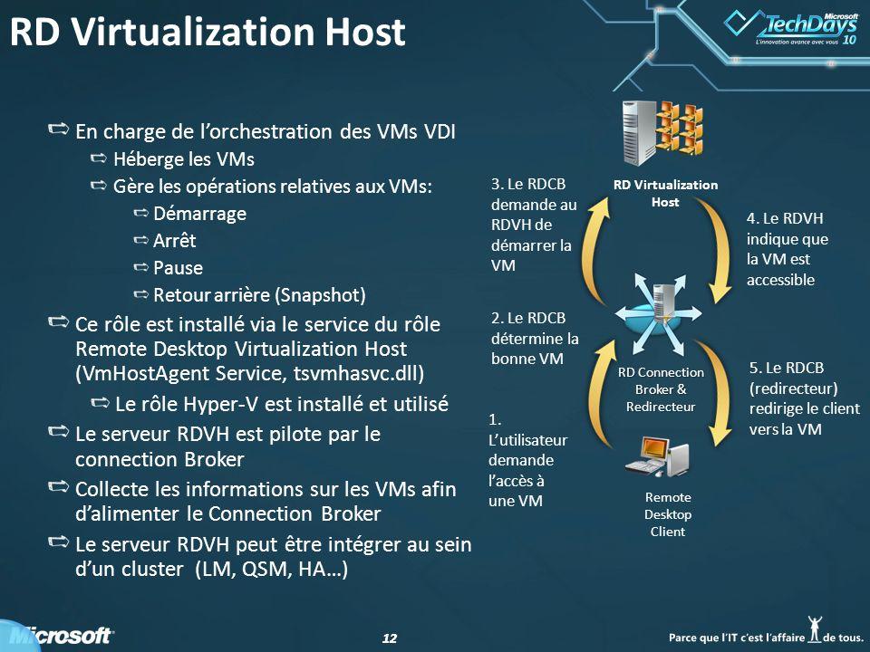 RD Virtualization Host