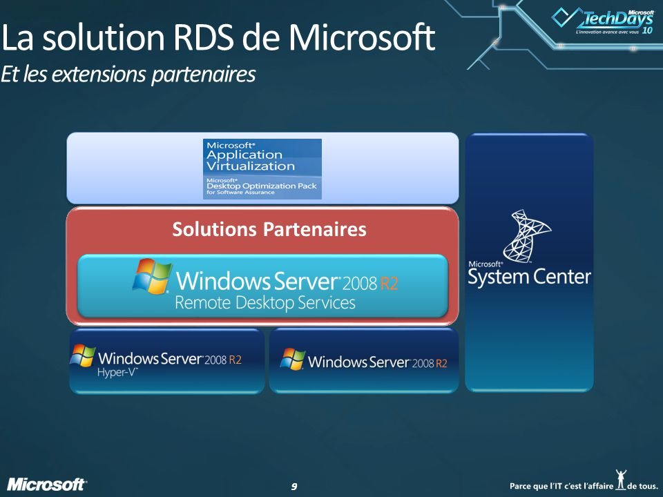 La solution RDS de Microsoft