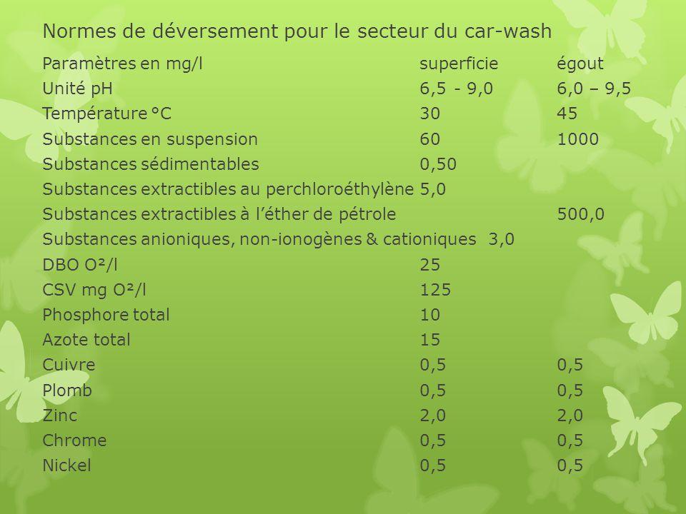 Normes de déversement pour le secteur du car-wash
