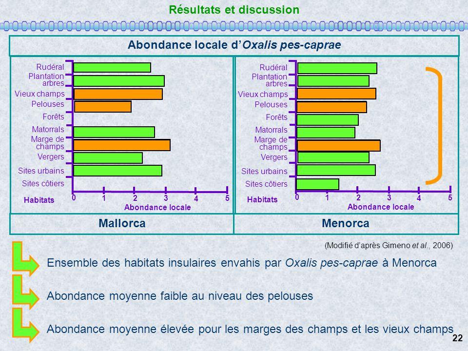 Résultats et discussion Abondance locale d'Oxalis pes-caprae