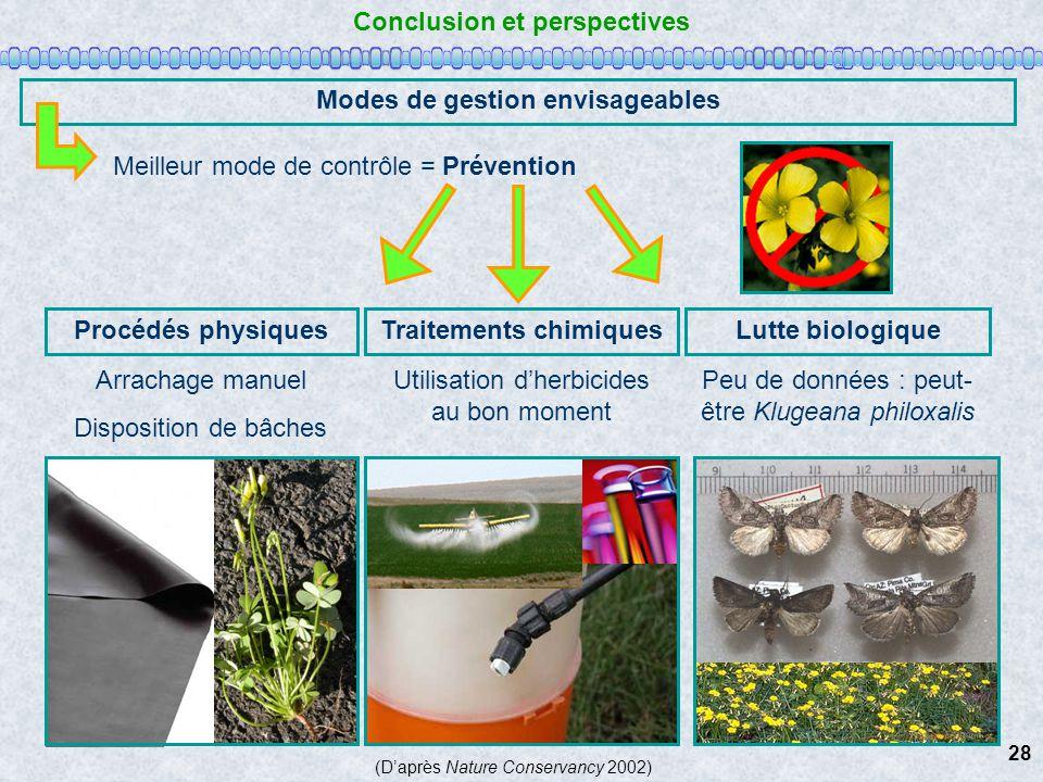 Conclusion et perspectives Modes de gestion envisageables