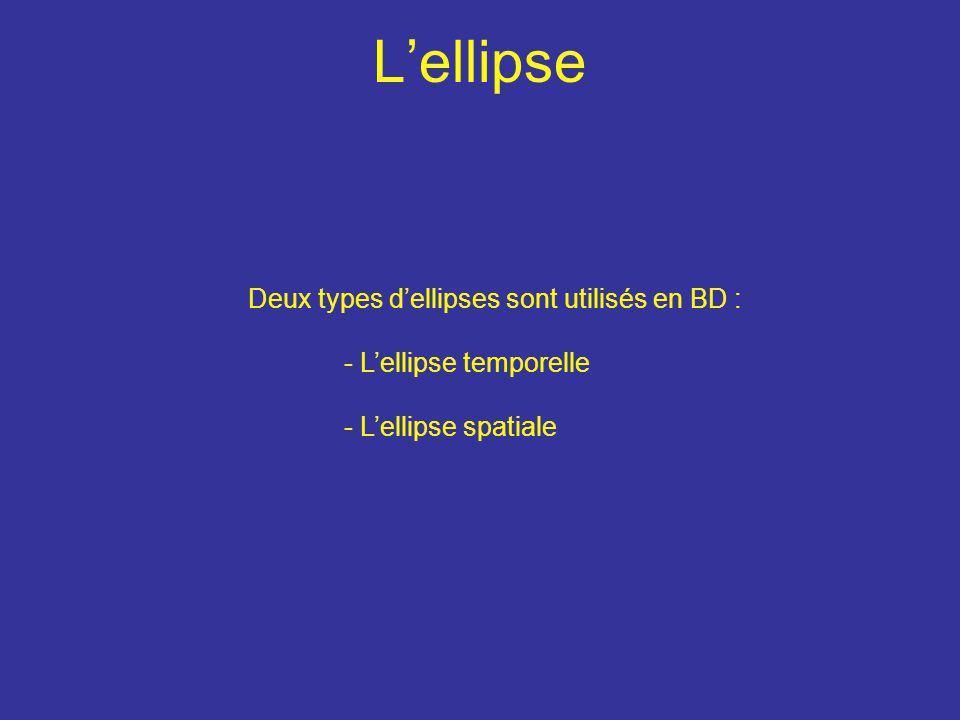 L'ellipse Deux types d'ellipses sont utilisés en BD :