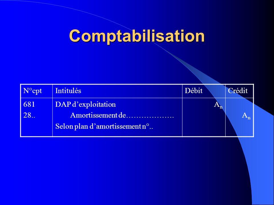 Comptabilisation N°cpt Intitulés Débit Crédit 681 28..