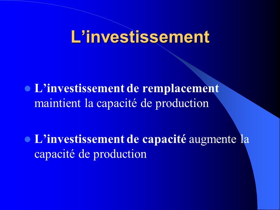 L'investissement L'investissement de remplacement maintient la capacité de production.