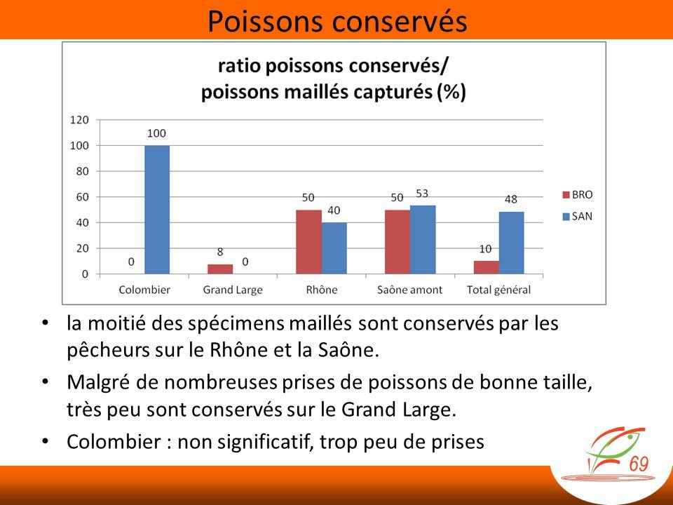 Poissons conservés la moitié des spécimens maillés sont conservés par les pêcheurs sur le Rhône et la Saône.