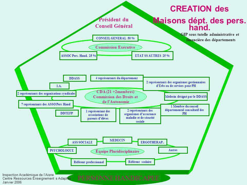 CREATION des Maisons dépt. des pers. hand.