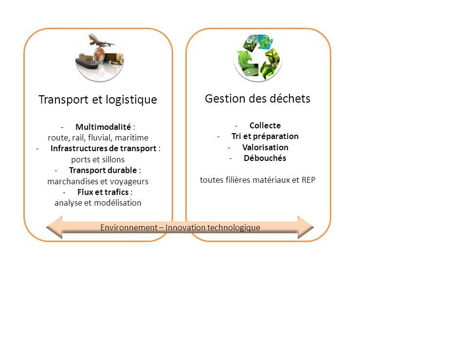 Transport et logistique Gestion des déchets