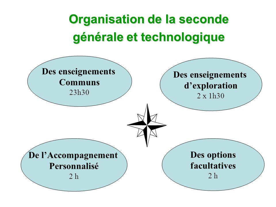 Organisation de la seconde générale et technologique