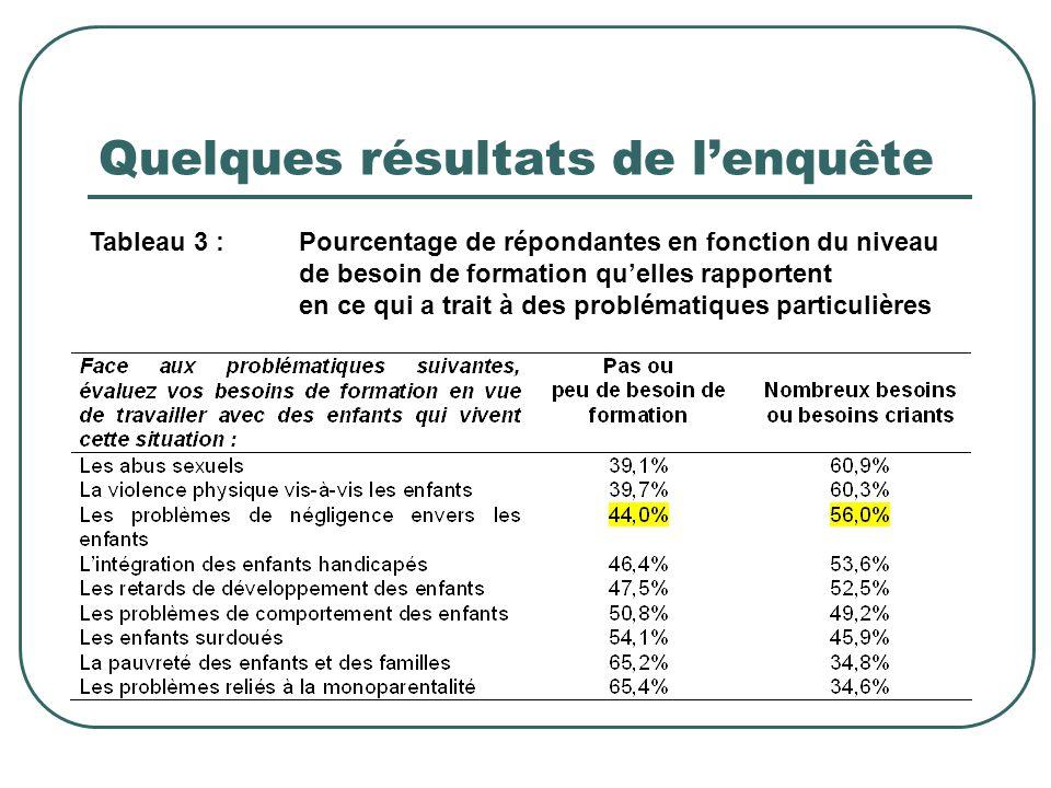 Quelques résultats de l'enquête