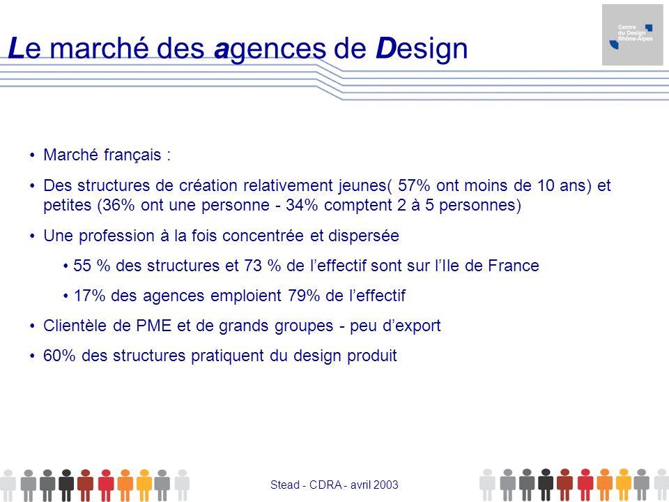 Le marché des agences de Design