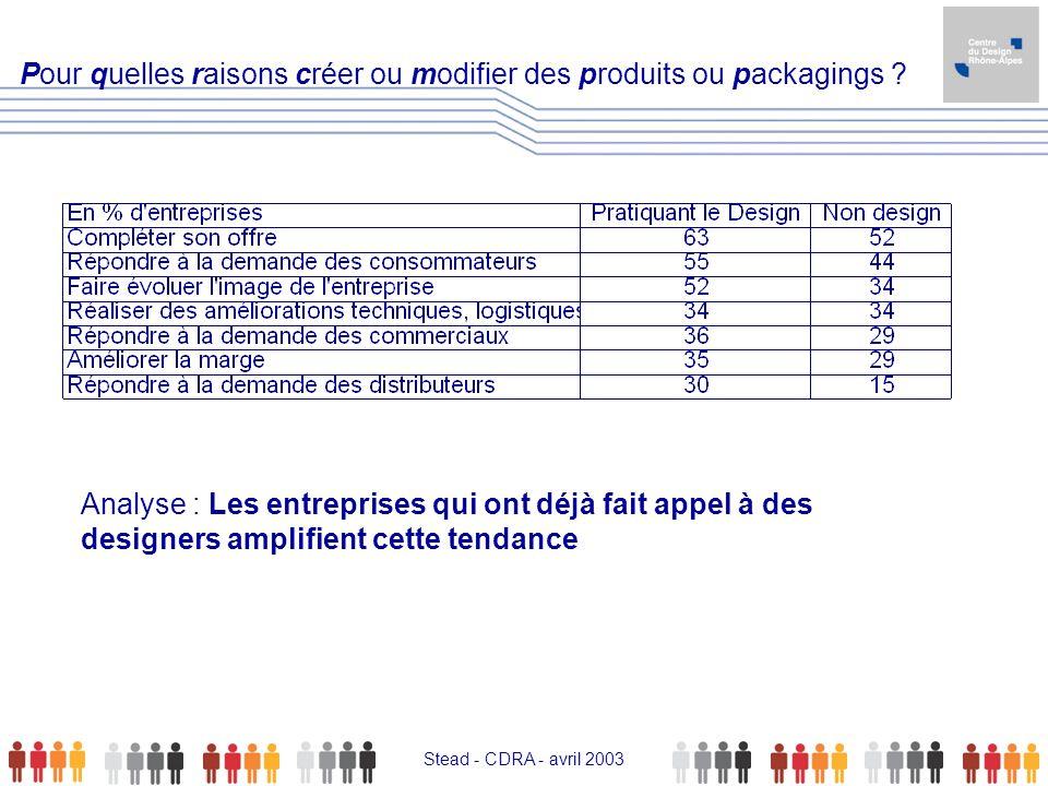 Pour quelles raisons créer ou modifier des produits ou packagings