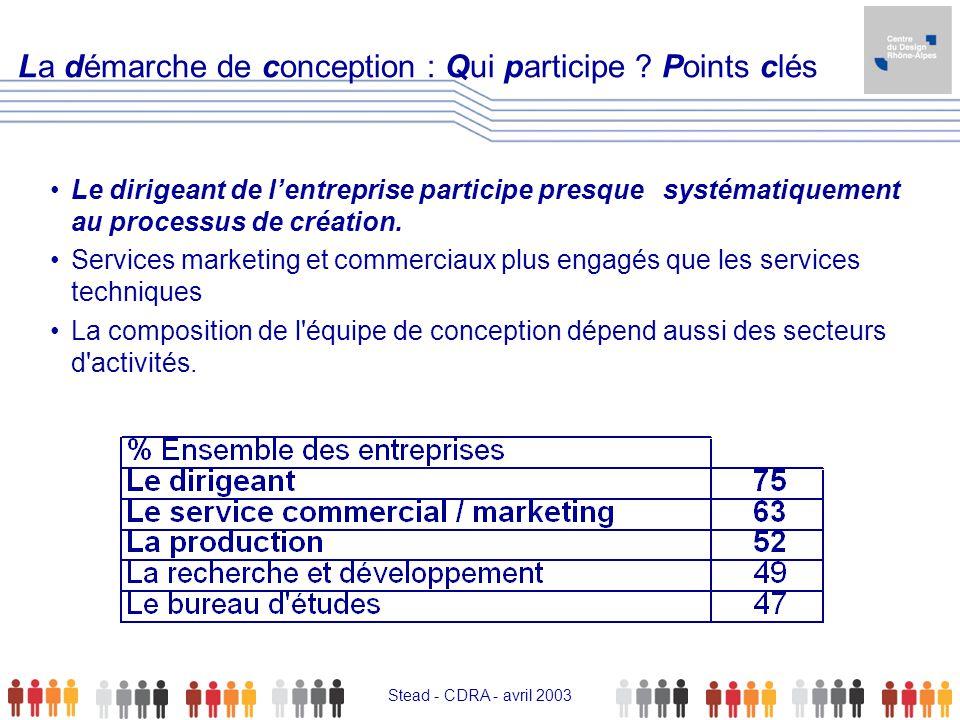 La démarche de conception : Qui participe Points clés
