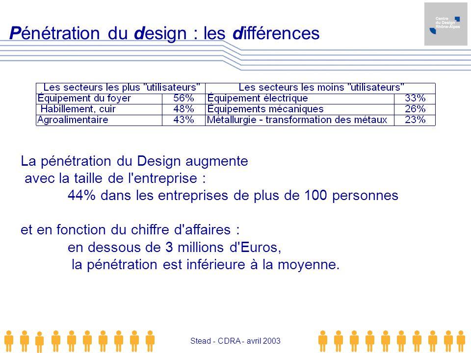 Pénétration du design : les différences