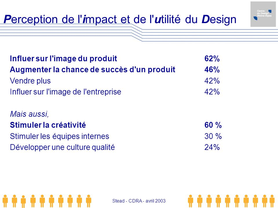 Perception de l impact et de l utilité du Design
