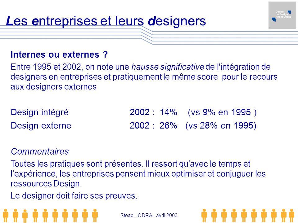 Les entreprises et leurs designers