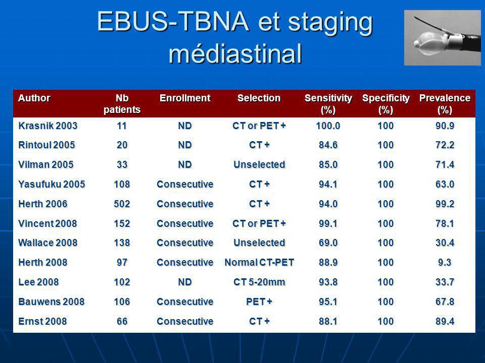 EBUS-TBNA et staging médiastinal