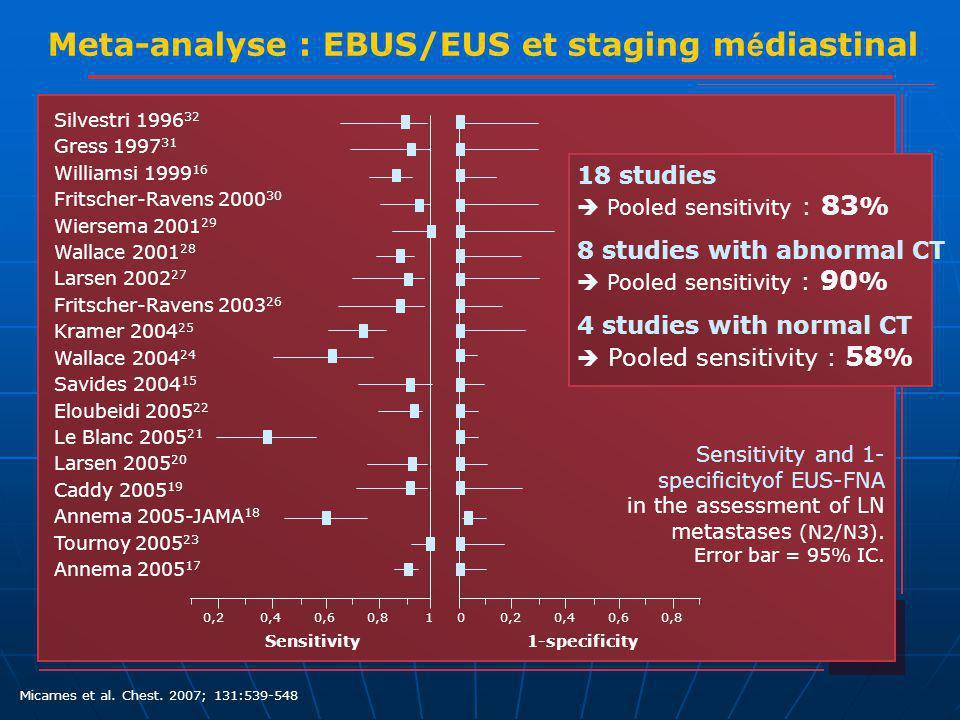 Meta-analyse : EBUS/EUS et staging médiastinal