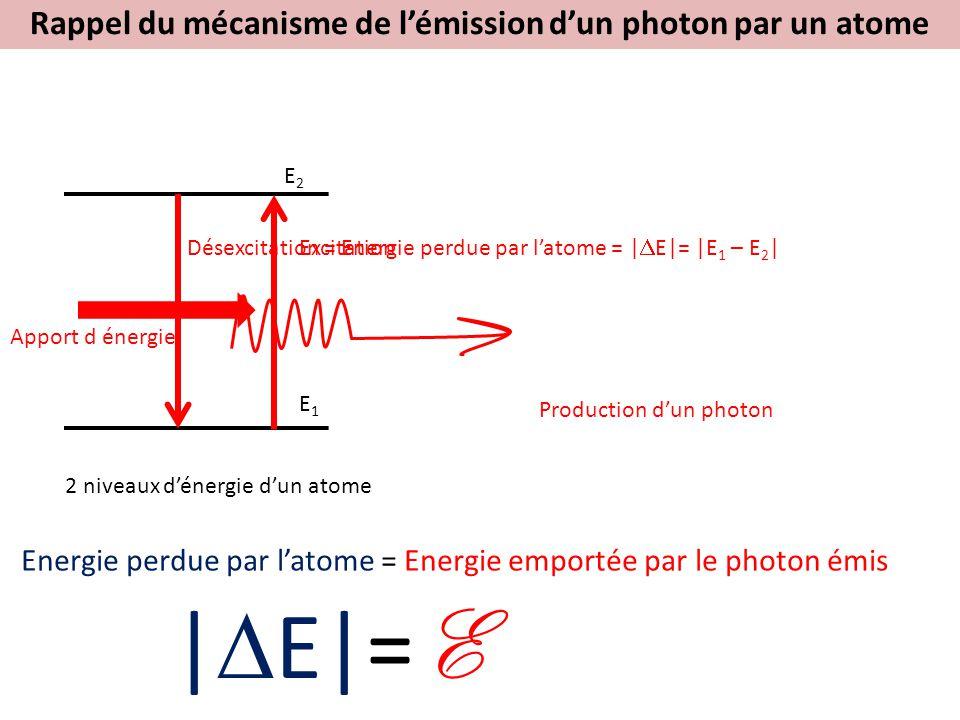 Rappel du mécanisme de l'émission d'un photon par un atome