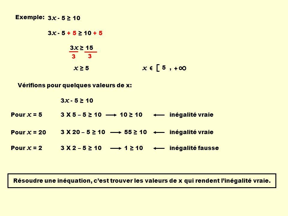 ∞ x ≥ 5 x Exemple: 3x - 5 ≥ 10 3x - 5 + 5 ≥ 10 + 5 3x ≥ 15 3 5 , +