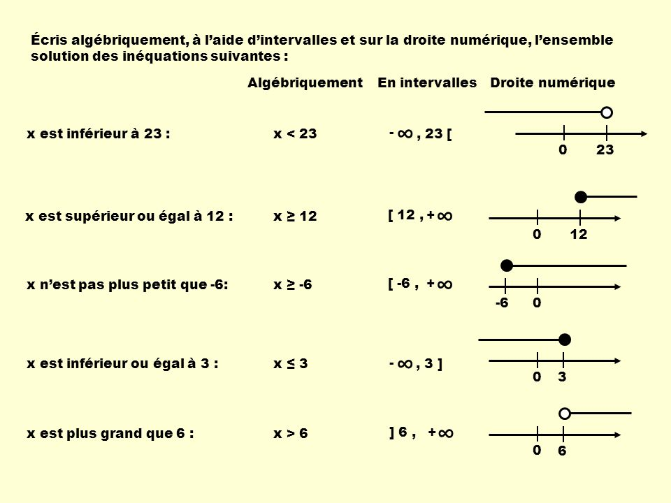 Écris algébriquement, à l'aide d'intervalles et sur la droite numérique, l'ensemble solution des inéquations suivantes :